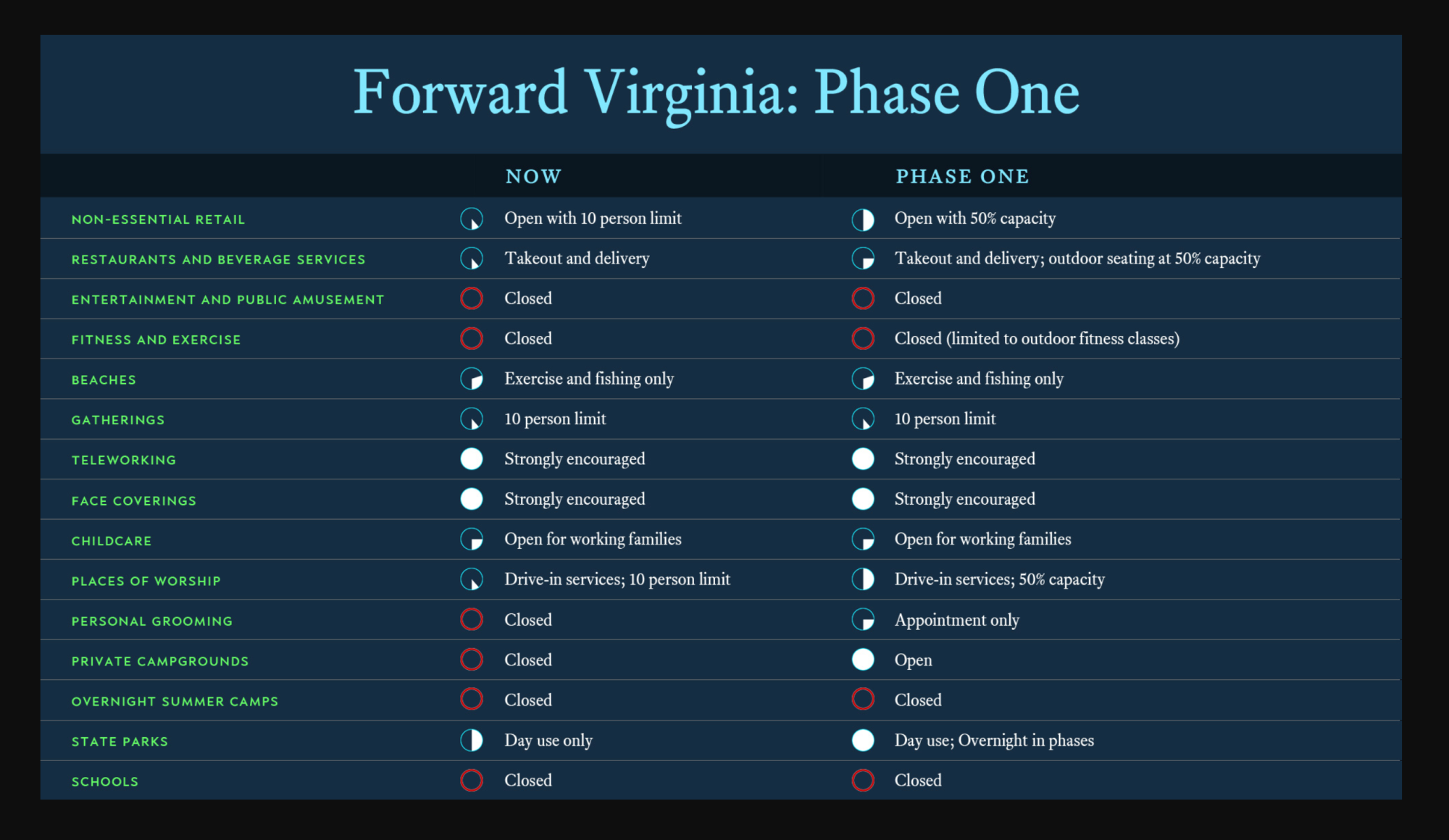 Forward Virginia Phase 1 Graphic